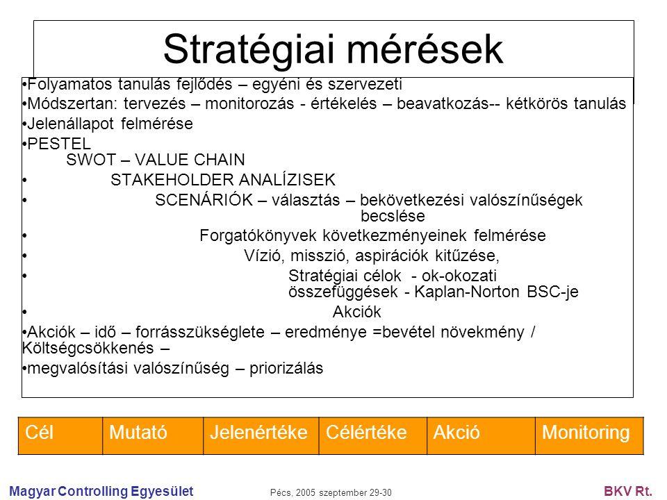 Magyar Controlling Egyesület Pécs, 2005 szeptember 29-30 BKV Rt. Stratégiai mérések Folyamatos tanulás fejlődés – egyéni és szervezeti Módszertan: ter