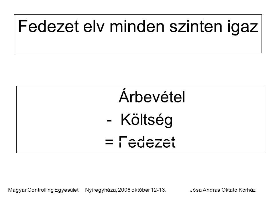 Magyar Controlling Egyesület Nyíregyháza, 2006 október 12-13.Jósa András Oktató Kórház Fedezet elv minden szinten igaz Árbevétel - Költség = Fedezet