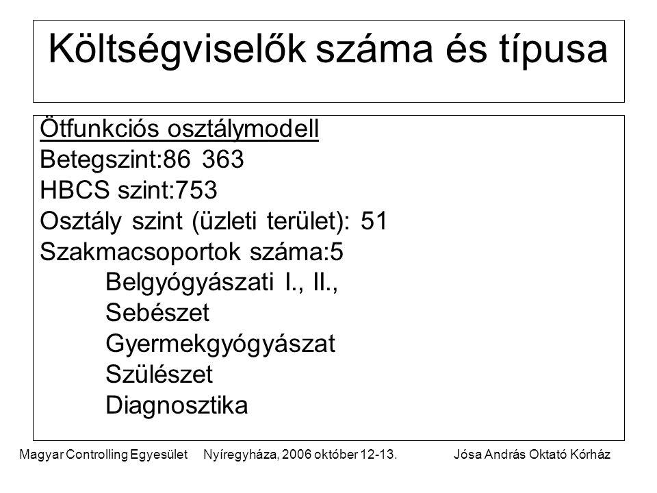 Magyar Controlling Egyesület Nyíregyháza, 2006 október 12-13.Jósa András Oktató Kórház Költségviselők száma és típusa Ötfunkciós osztálymodell Betegszint:86 363 HBCS szint:753 Osztály szint (üzleti terület): 51 Szakmacsoportok száma:5 Belgyógyászati I., II., Sebészet Gyermekgyógyászat Szülészet Diagnosztika