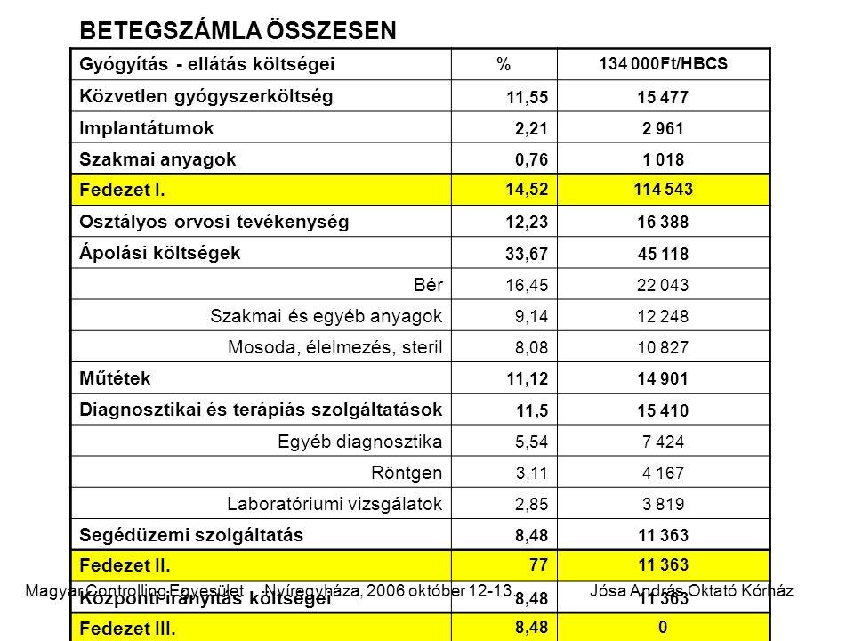 Magyar Controlling Egyesület Nyíregyháza, 2006 október 12-13.Jósa András Oktató Kórház BETEGSZÁMLA ÖSSZESEN Gyógyítás - ellátás költségei %134 000Ft/HBCS Közvetlen gyógyszerköltség 11,5515 477 Implantátumok 2,212 961 Szakmai anyagok 0,761 018 Fedezet I.