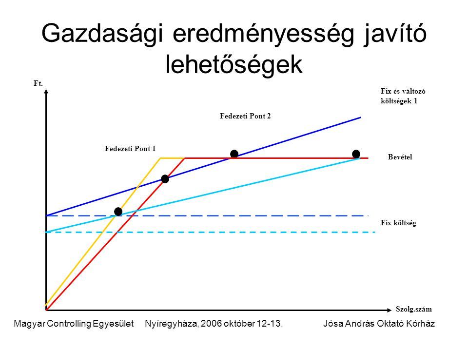 Magyar Controlling Egyesület Nyíregyháza, 2006 október 12-13.Jósa András Oktató Kórház Gazdasági eredményesség javító lehetőségek Fedezeti Pont 2 Bevétel Fix és változó költségek 1 Fix költség Szolg.szám Ft.