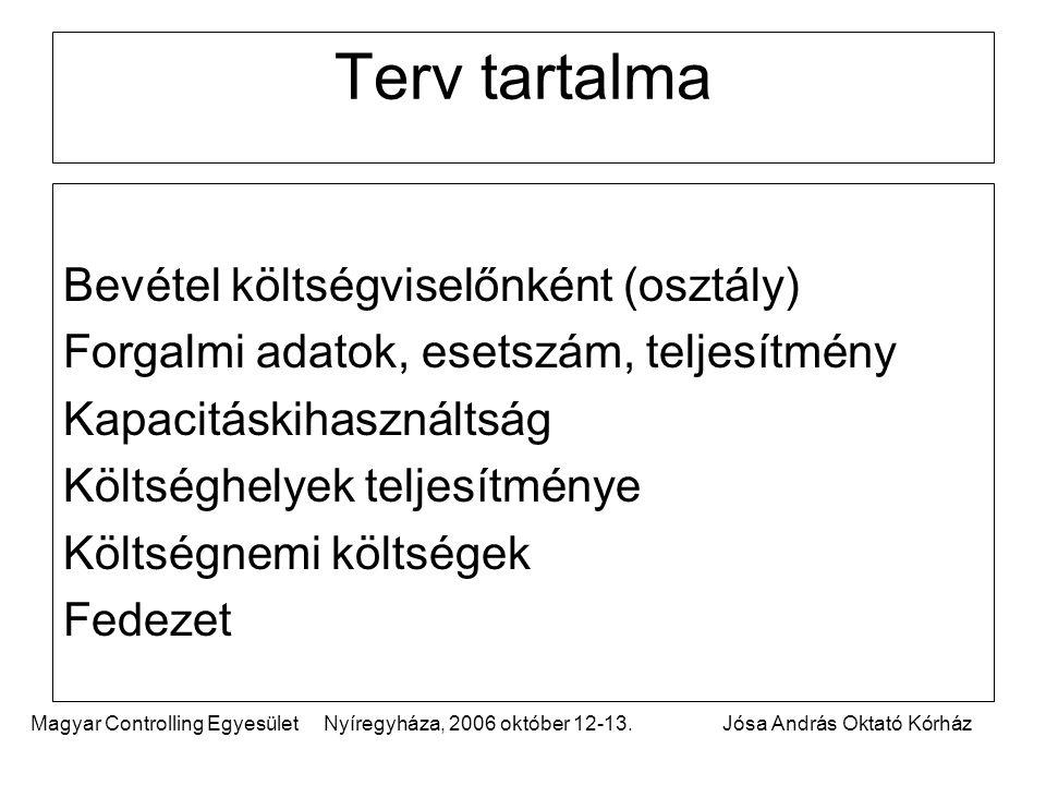 Magyar Controlling Egyesület Nyíregyháza, 2006 október 12-13.Jósa András Oktató Kórház Terv tartalma Bevétel költségviselőnként (osztály) Forgalmi adatok, esetszám, teljesítmény Kapacitáskihasználtság Költséghelyek teljesítménye Költségnemi költségek Fedezet