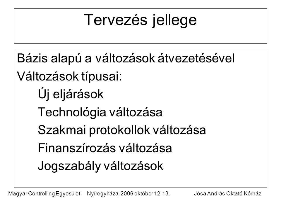Magyar Controlling Egyesület Nyíregyháza, 2006 október 12-13.Jósa András Oktató Kórház Tervezés jellege Bázis alapú a változások átvezetésével Változások típusai: Új eljárások Technológia változása Szakmai protokollok változása Finanszírozás változása Jogszabály változások