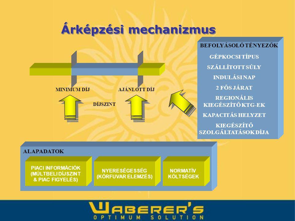 DÍJSZINT MINIMUM DÍJAJÁNLOTT DÍJ ALAPADATOK PIACI INFORMÁCIÓK (MÚLTBELI DÍJSZINT & PIAC FIGYELÉS) NYERESÉGESSÉG (KÖRFUVAR ELEMZÉS) NORMATÍV KÖLTSÉGEK