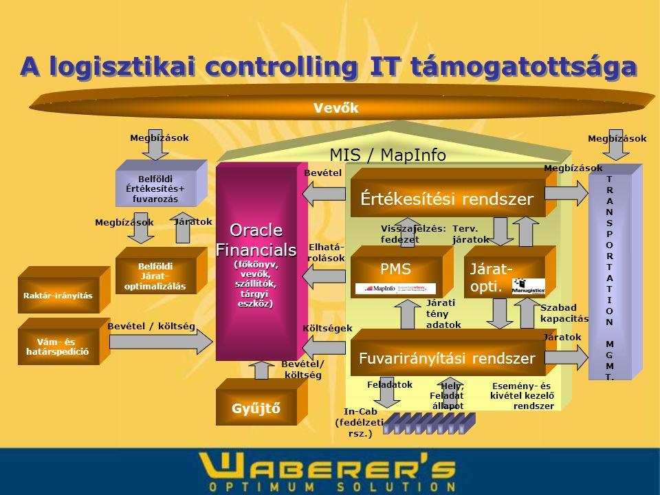 A logisztikai controlling IT támogatottsága Járat- opti. Értékesítési rendszer Fuvarirányítási rendszer PMS Esemény- és kivétel kezelő rendszer Oracle
