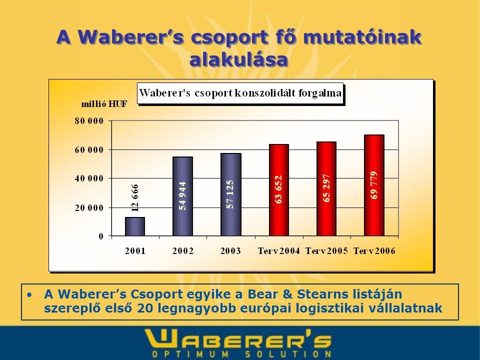A Waberer's csoport fő mutatóinak alakulása A Waberer's Csoport egyike a Bear & Stearns listáján szereplő első 20 legnagyobb európai logisztikai válla