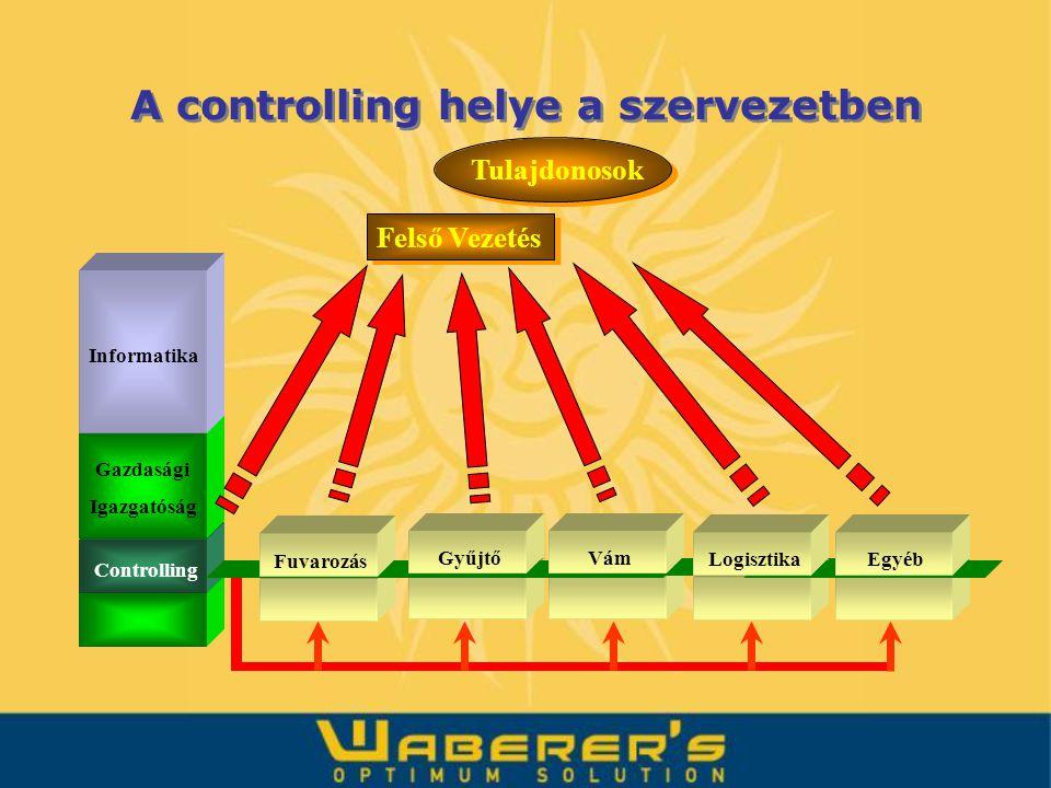 Felső Vezetés Tulajdonosok Informatika Gazdasági Igazgatóság Fuvarozás Controlling GyűjtőVám LogisztikaEgyéb A controlling helye a szervezetben