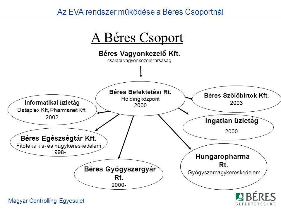 Magyar Controlling Egyesület Tervezés Üzleti tervek a csoport valamennyi jelentős vállalatára Júliustól júniusig tartó üzleti év 5 éves, évente felülvizsgált és gördített stratégiai tervek 18 hónapos, félévente gördülő operatív tervek Az EVA rendszer működése a Béres Csoportnál