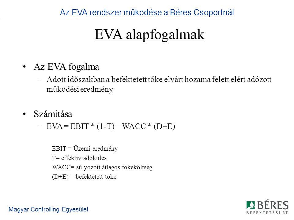 Magyar Controlling Egyesület Az EVA Spektrum Alap EVA Pénzügyi kimutatásokból módosítások nélkül készített EVA Publikus EVA Néhány standard módosítás publikus adatok alapján Belső EVA Belső információk felhasználásával célszerűségi szempontok figyelembe vételével testreszabott EVA Elméleti EVA Elméletileg pontos EVA az összes lehetséges módosítással Az EVA rendszer működése a Béres Csoportnál