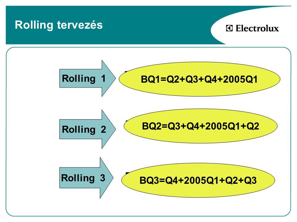 Rolling tervezés Rolling 1 Rolling 2 Rolling 3 BQ1 =Q2+Q3+Q4+2003Q1 BQ2 =Q3+Q4+2003Q1+Q2 BQ3 =Q4+2003Q1+Q2+Q3 BQ1=Q2+Q3+Q4+2005Q1 BQ2=Q3+Q4+2005Q1+Q2