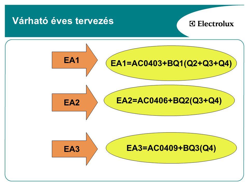 Várható éves tervezés EA1 EA2 EA3 BQ1 =Q2+Q3+Q4+2003Q1 BQ2 =Q3+Q4+2003Q1+Q2 EA1=AC0203+BQ1(Q2+Q3+Q4) EA2=AC0406+BQ2(Q3+Q4) EA1=AC0403+BQ1(Q2+Q3+Q4) EA