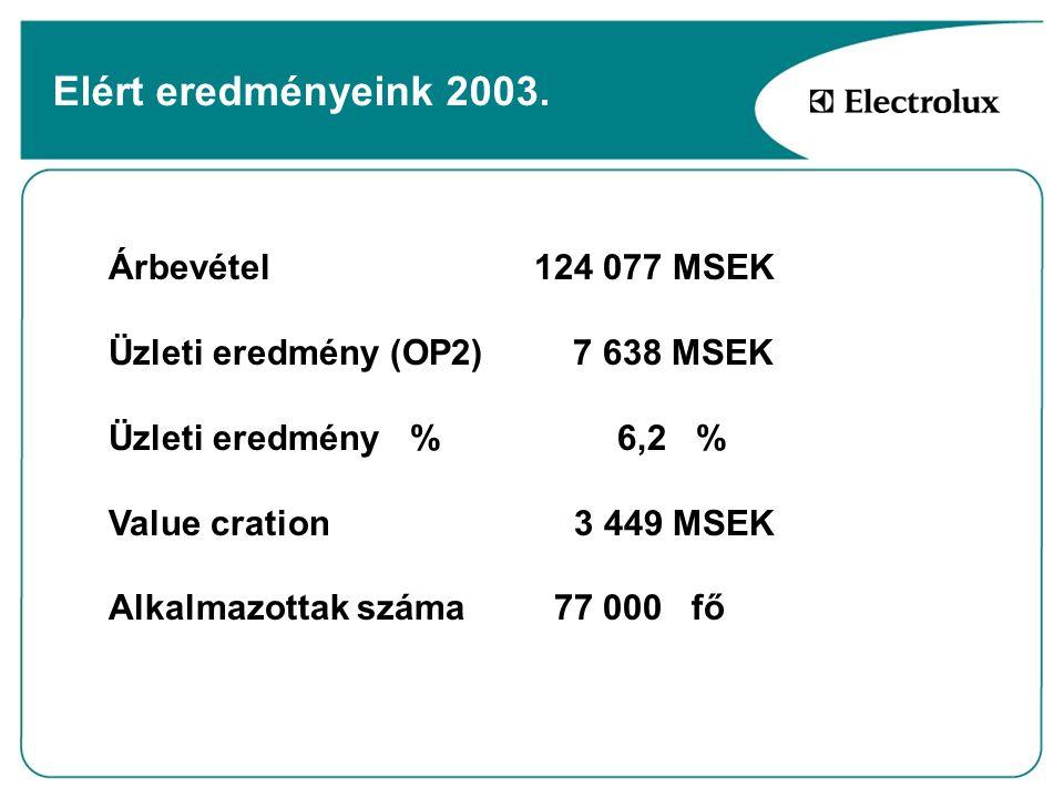Elért eredményeink 2003. Árbevétel124 077 MSEK Üzleti eredmény (OP2) 7 638 MSEK Üzleti eredmény % 6,2 % Value cration 3 449 MSEK Alkalmazottak száma 7