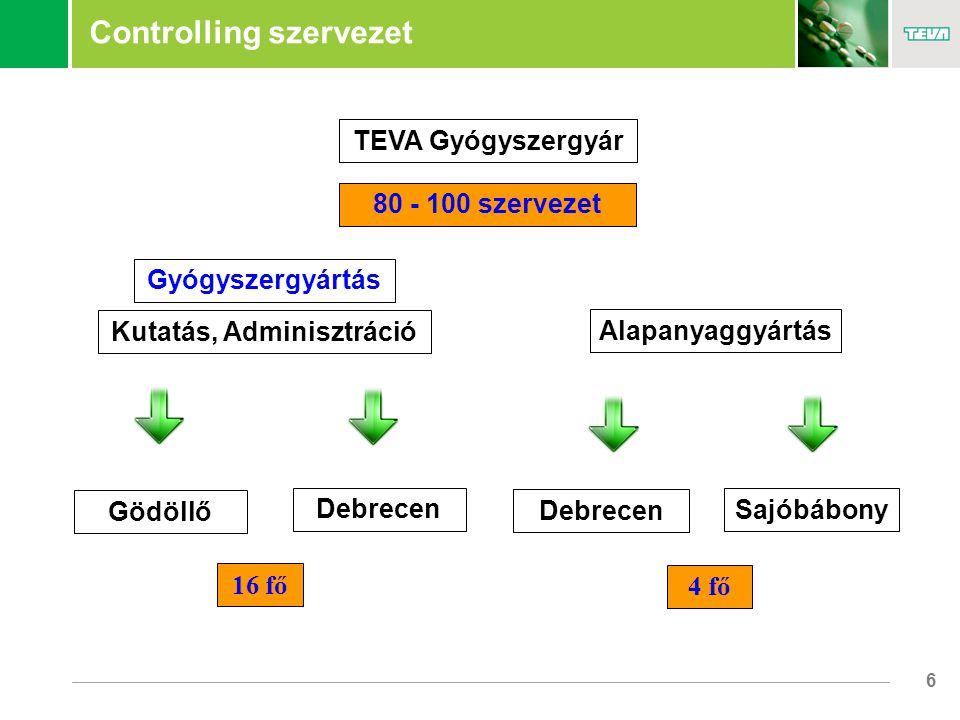 6 Controlling szervezet Debrecen 16 fő 80 - 100 szervezet Gyógyszergyártás Alapanyaggyártás Sajóbábony Gödöllő Debrecen 4 fő TEVA Gyógyszergyár Kutatás, Adminisztráció