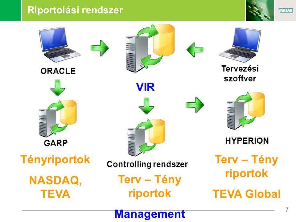 7 Riportolási rendszer VIR GARP Controlling rendszer HYPERION Tényriportok NASDAQ, TEVA Terv – Tény riportok Management Terv – Tény riportok TEVA Global ORACLE Tervezési szoftver