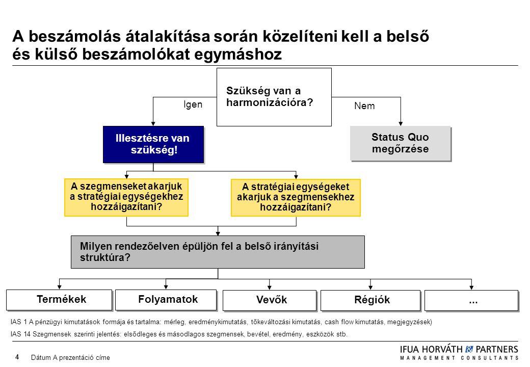 Dátum A prezentáció címe 4 A beszámolás átalakítása során közelíteni kell a belső és külső beszámolókat egymáshoz Nem A stratégiai egységeket akarjuk