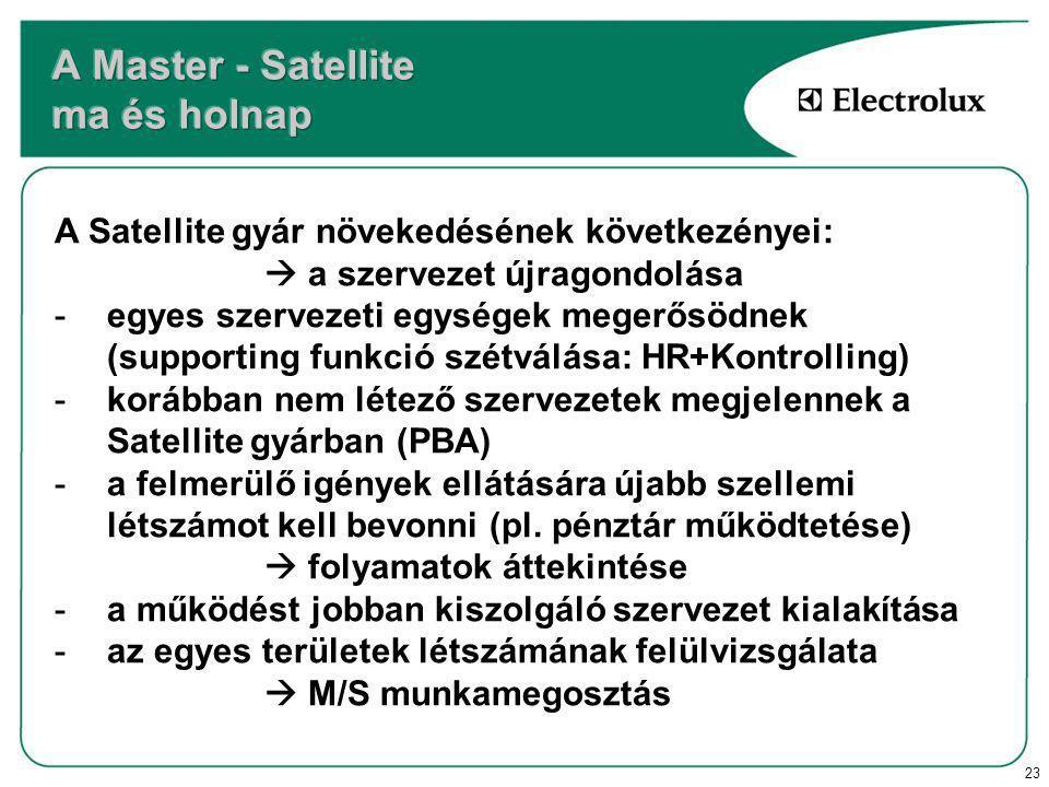 23 A Satellite gyár növekedésének következényei:  a szervezet újragondolása -egyes szervezeti egységek megerősödnek (supporting funkció szétválása: HR+Kontrolling) -korábban nem létező szervezetek megjelennek a Satellite gyárban (PBA) -a felmerülő igények ellátására újabb szellemi létszámot kell bevonni (pl.