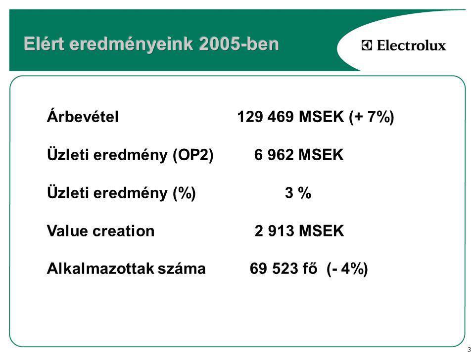 3 Árbevétel129 469 MSEK (+ 7%) Üzleti eredmény (OP2) 6 962 MSEK Üzleti eredmény (%) 3 % Value creation 2 913 MSEK Alkalmazottak száma 69 523 fő (- 4%)