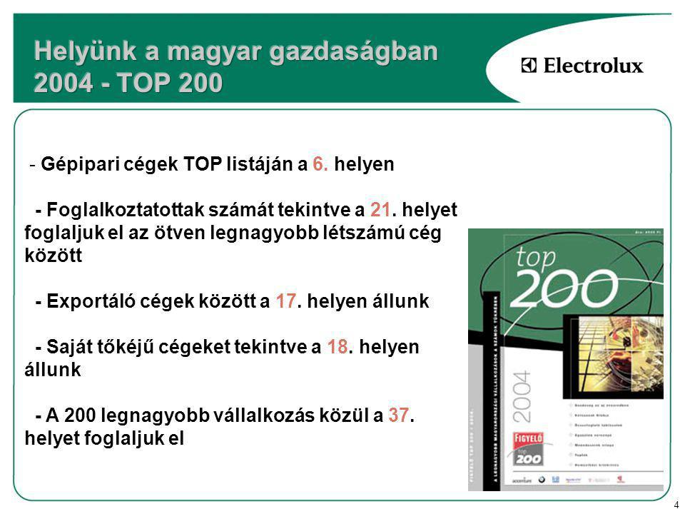 4 - Gépipari cégek TOP listáján a 6.helyen - Foglalkoztatottak számát tekintve a 21.