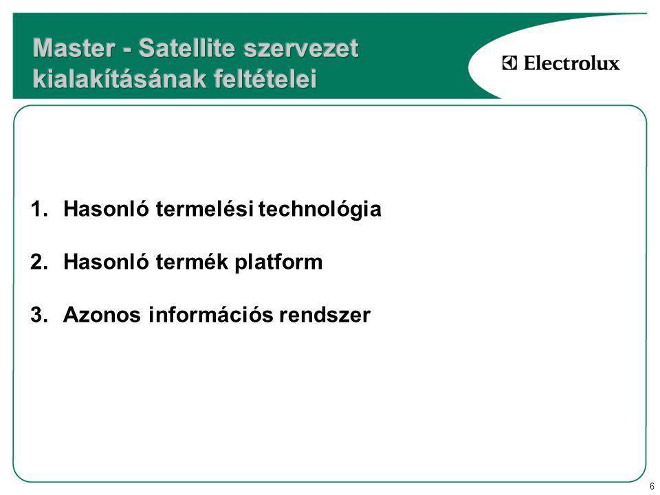 7 1.A szervezet ésszerűsítése 2.Produktivitás növelése 3.A termékfolyamat egységesítése 4.Szinergia kiaknázása 5.Benchmarking 6.Karrierépítés