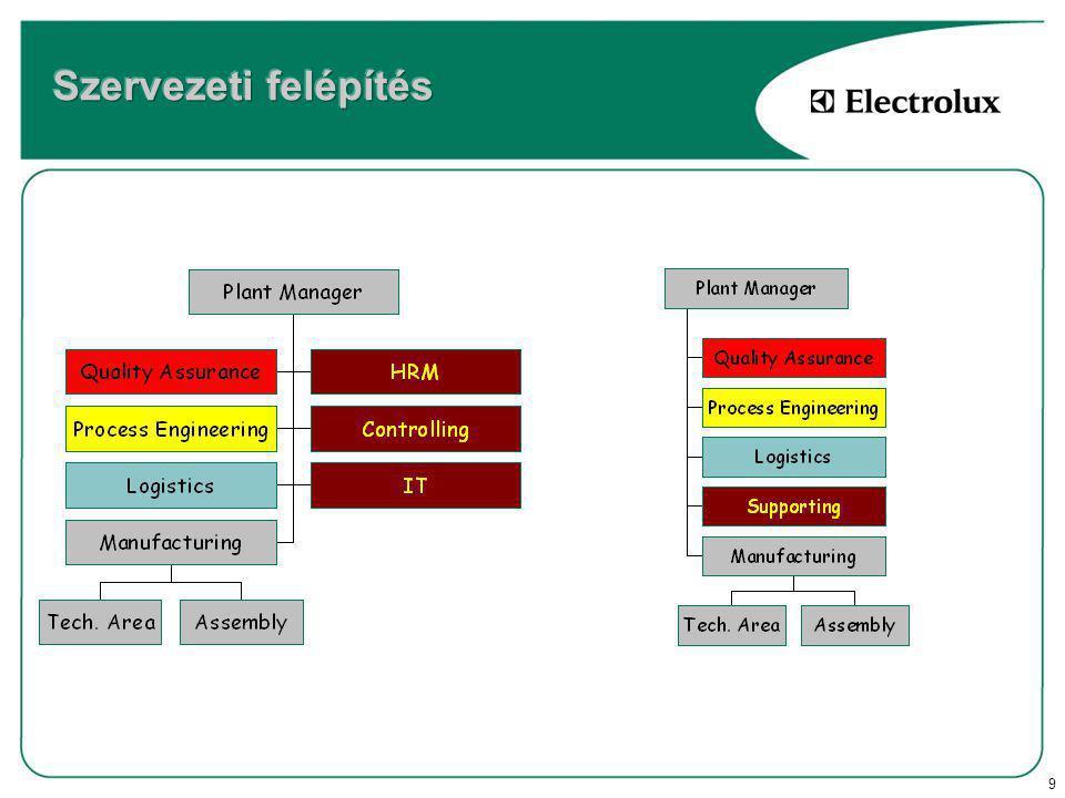 20 1.STK1 development (közvetlen önköltség elemzés) 2.DM,DL efficiency (anyag,bér hatékonyság elemzés) 3.Details (változó, fix költségek elemzése) 4.Capex (beruházás alakulása) 5.Reconciliation (helyi eredmény elemzés) 6.INOP2 – Factinfo (integrált eredmény elemzés ) 7.DFP (megszakítás nélküli termelés) 8.Scorecard (kiemelt mutatók )