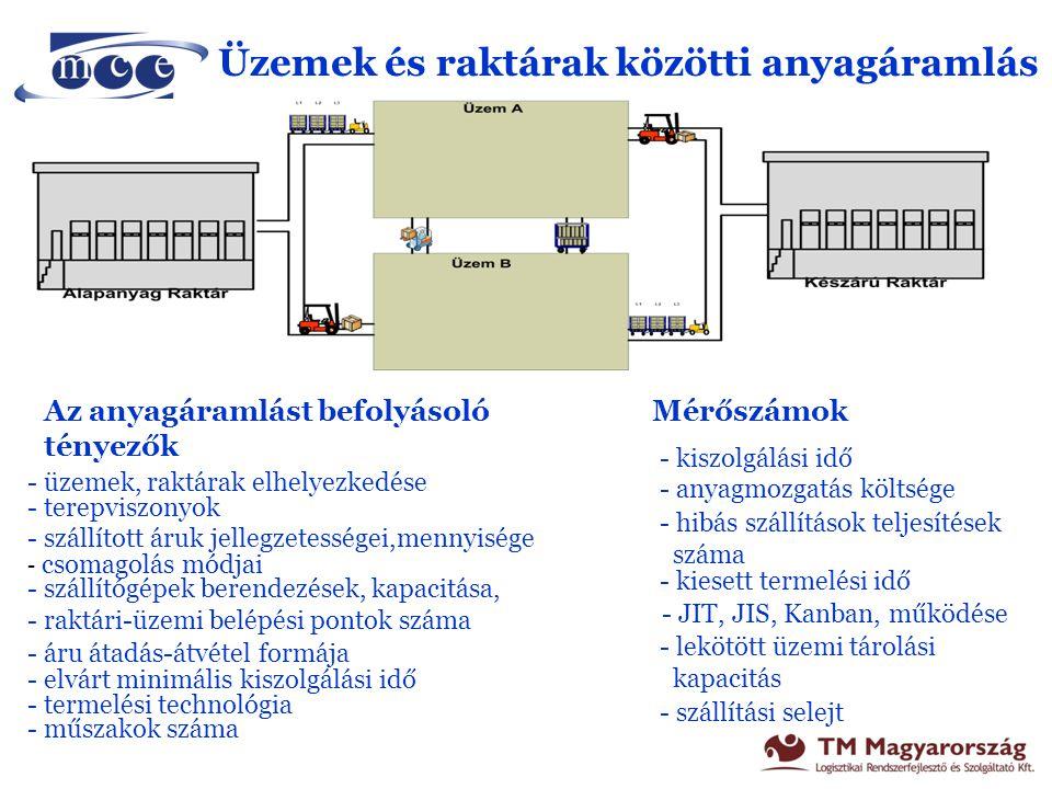 Üzemen vagy technológiai folyamaton belüli szakaszos anyagáramlási rendszere Az anyagáramlást befolyásoló tényezők - gépelrendezés kialakítása - anyagjellemezők - technológiai folyamat - anyagrendelés formája - tárolási kapacitás, tárhely elrendezés - szállítóberendezés jellemzői Mérőszámok - anyagmozgatás költsége - tároló helyi készletek nagysága, értéke - termékátfutási idő - tárolási selejt - kiszolgálási idő - tároló hely kihasználás