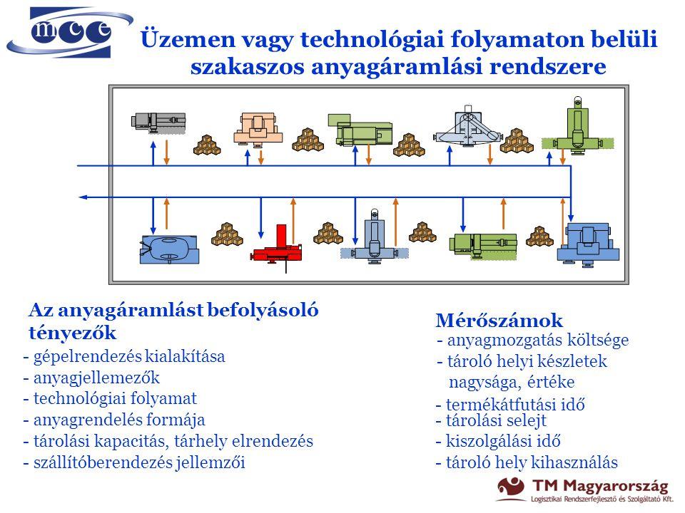Folyamatos technológiai folyamaton belüli anyagáramlás Az anyagáramlást befolyásoló tényezők - a gyártási modell - a gyártó szalag sebessége - ütem idő, ciklusidő, átállások - üzemelrendezés,termelősorok száma - munkahelyi tárolók tulajdonságai - anyagigénylés módja Mérőszámok - Anyagáramlási munka, tömegáram intenzitás - Készletpontosság - Forgási sebesség - WIP készlet – üzemi készlet - Belső szállítási költségek - Anyaghiány miatti állások - Anyagkezelési költségek - visszáruzás költsége