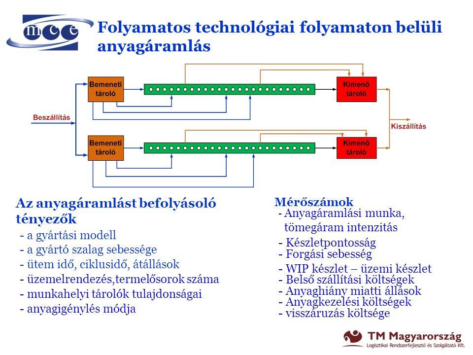 Raktáron belüli anyagáramlás Az anyagáramlást befolyásoló tényezők - raktár típusa, tárolási mód - árubeérkezés-kiszállítás módja - csomagolás, egységrakomány képzés - tárhely kialakítás, lokáció struktúra - Készletpolitika, anyagigénylés módja, - komissiózás folyama - elfekvő készletek nagysága(E&O) - informatikai rendszer - anyagmozgató eszközök jellemzői Mérőszámok - Beérkezések és kiszállítások intenzitása - Be ill.