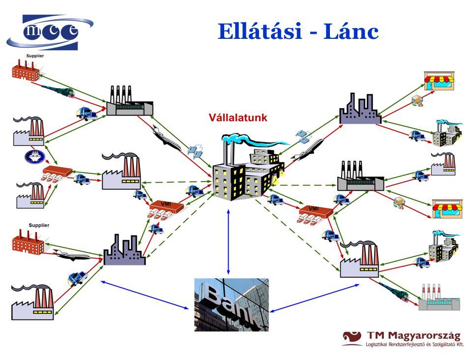Termelő vállalat komplex anyagáramlási rendszere