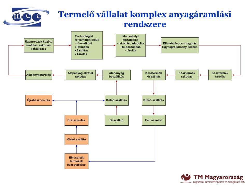 Termelő vállalat anyagáramlási struktúrája