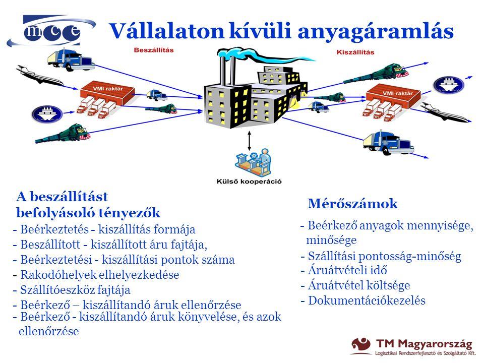 Üzemek és raktárak közötti anyagáramlás Az anyagáramlást befolyásoló tényezők - üzemek, raktárak elhelyezkedése - terepviszonyok - szállított áruk jellegzetességei,mennyisége - csomagolás módjai - szállítógépek berendezések, kapacitása, - raktári-üzemi belépési pontok száma - áru átadás-átvétel formája - elvárt minimális kiszolgálási idő - termelési technológia - műszakok száma Mérőszámok - kiszolgálási idő - anyagmozgatás költsége - hibás szállítások teljesítések száma - kiesett termelési idő - JIT, JIS, Kanban, működése - lekötött üzemi tárolási kapacitás - szállítási selejt