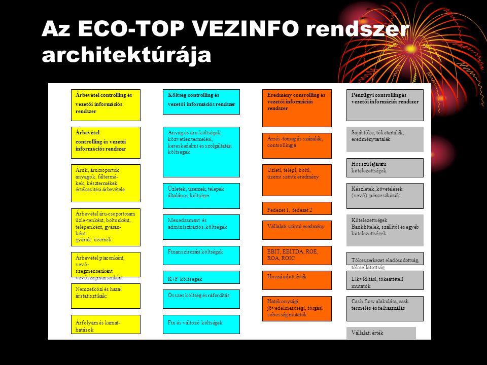 Az ECO-TOP VEZINFO rendszer architektúrája Árbevétel controlling és vezetői információs rendszer Költség controlling és vezetői információs rendszer E