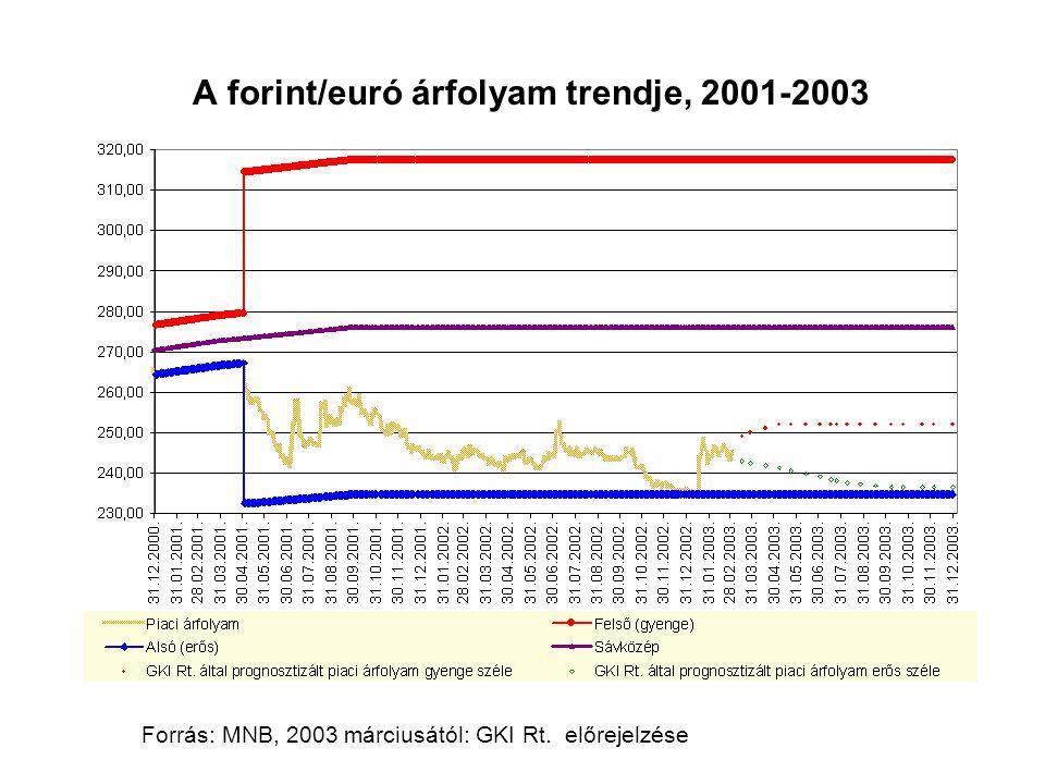 A forint/euró árfolyam trendje, 2001-2003 Forrás: MNB, 2003 márciusától: GKI Rt. előrejelzése