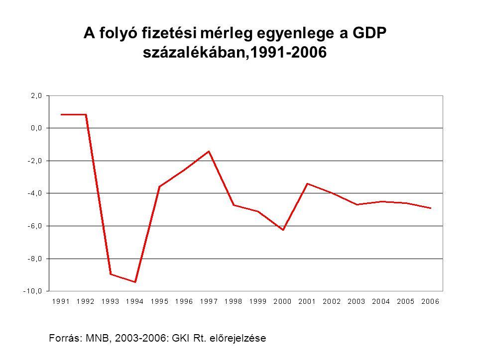 A folyó fizetési mérleg egyenlege a GDP százalékában,1991-2006 Forrás: MNB, 2003-2006: GKI Rt. előrejelzése