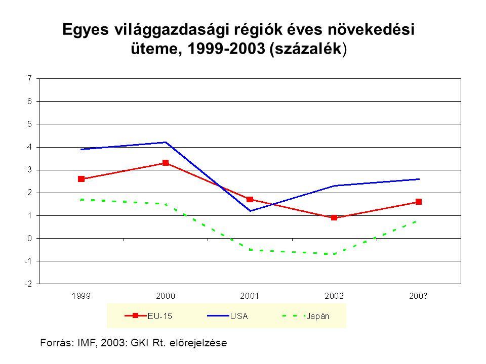 Forrás: IMF, 2003: GKI Rt. előrejelzése Egyes világgazdasági régiók éves növekedési üteme, 1999-2003 (százalék)