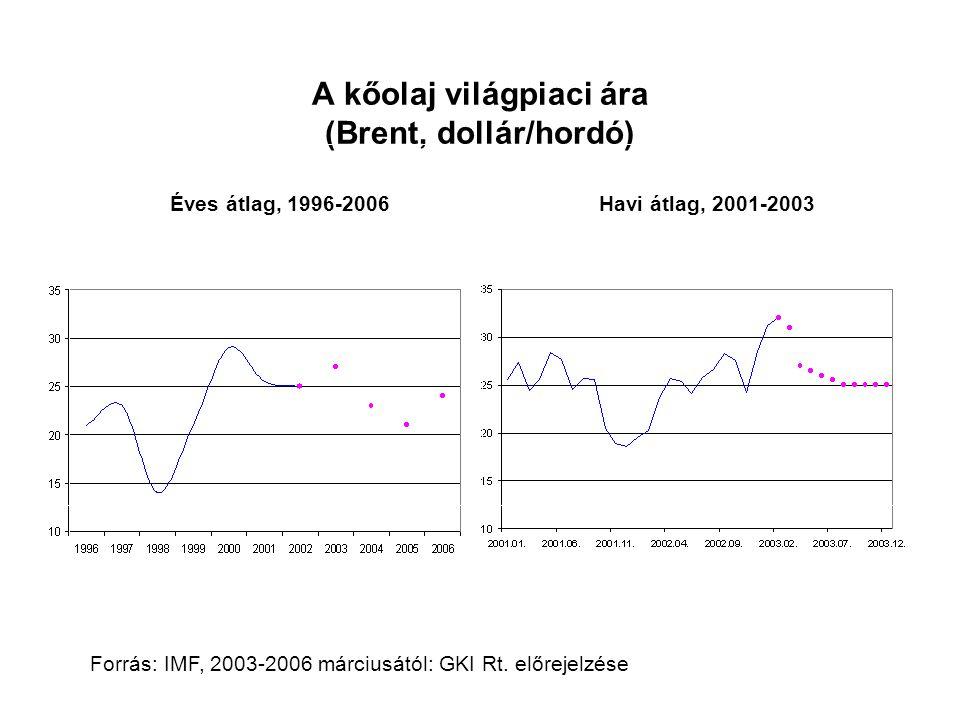 A kőolaj világpiaci ára (Brent, dollár/hordó) Éves átlag, 1996-2006 Havi átlag, 2001-2003 Forrás: IMF, 2003-2006 márciusától: GKI Rt. előrejelzése