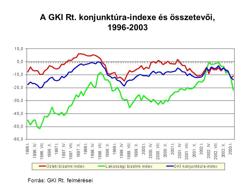 Forrás: GKI Rt. felmérései A GKI Rt. konjunktúra-indexe és összetevői, 1996-2003 Forrás: GKI Rt. felmérései
