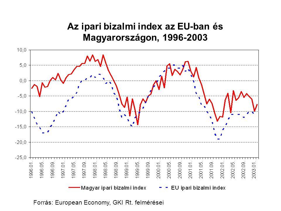 Forrás: European Economy, GKI Rt. felmérései Az ipari bizalmi index az EU-ban és Magyarországon, 1996-2003