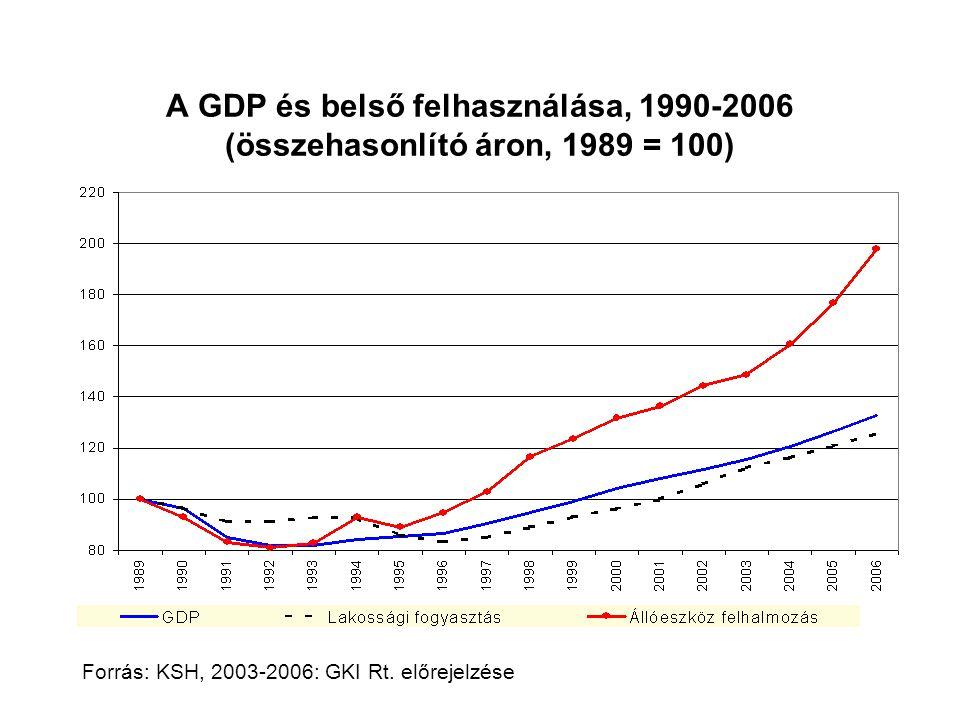 Forrás: KSH, 2003-2006: GKI Rt. előrejelzése A GDP és belső felhasználása, 1990-2006 (összehasonlító áron, 1989 = 100)