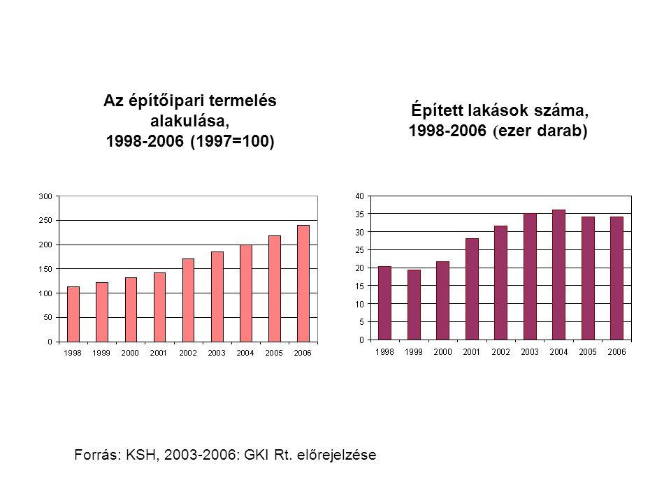 Forrás: KSH, 2003-2006: GKI Rt. előrejelzése Az építőipari termelés alakulása, 1998-2006 (1997=100) Épített lakások száma, 1998-2006 ( ezer darab)