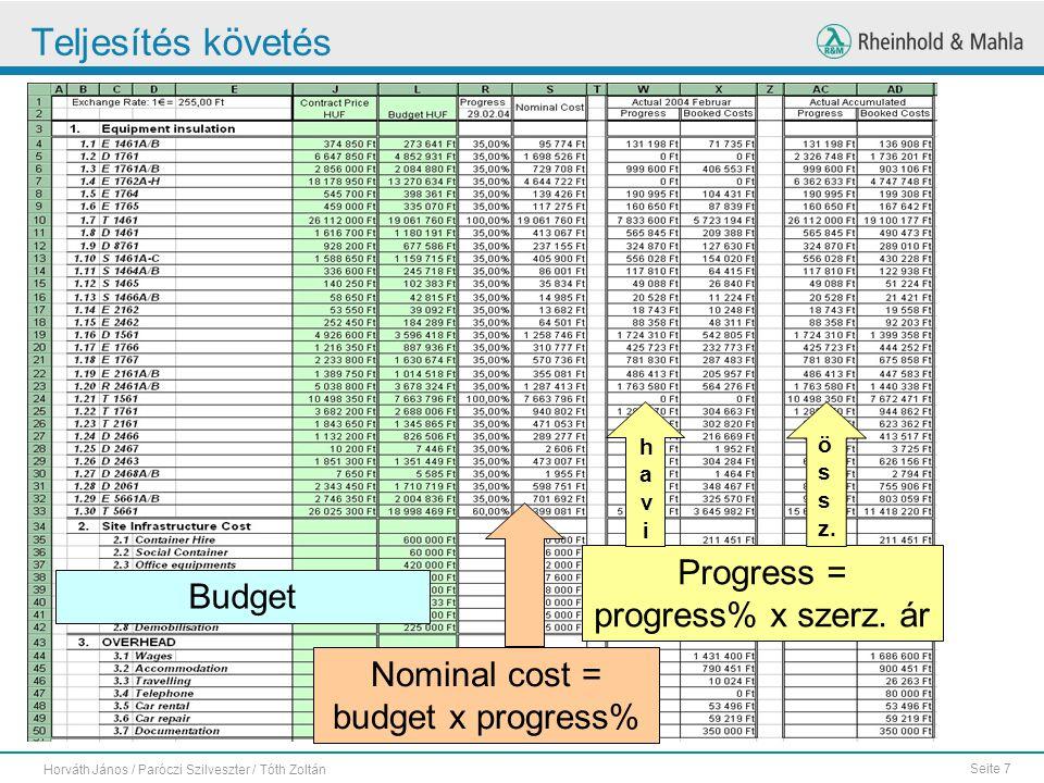 Seite 7 Horváth János / Paróczi Szilveszter / Tóth Zoltán Teljesítés követés Budget Nominal cost = budget x progress% Progress = progress% x szerz.