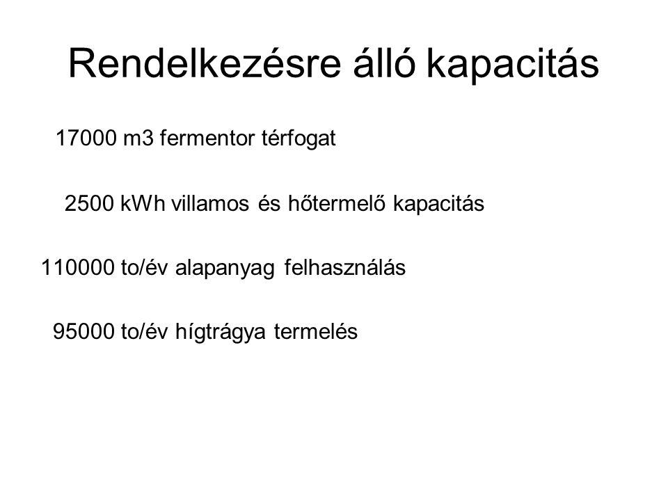 Rendelkezésre álló kapacitás 17000 m3 fermentor térfogat 2500 kWh villamos és hőtermelő kapacitás 110000 to/év alapanyag felhasználás 95000 to/év hígt