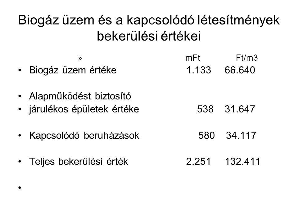 Biogáz üzem és a kapcsolódó létesítmények bekerülési értékei » mFt Ft/m3 Biogáz üzem értéke 1.133 66.640 Alapműködést biztosító járulékos épületek ért