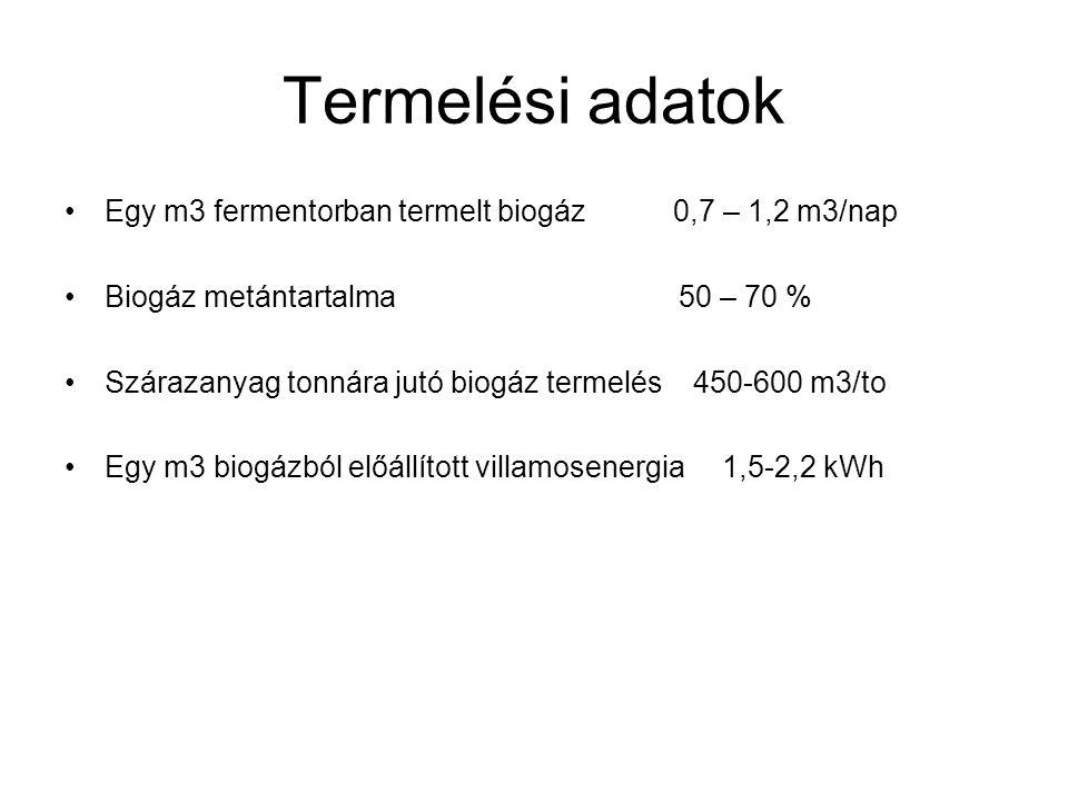Termelési adatok Egy m3 fermentorban termelt biogáz 0,7 – 1,2 m3/nap Biogáz metántartalma 50 – 70 % Szárazanyag tonnára jutó biogáz termelés 450-600 m
