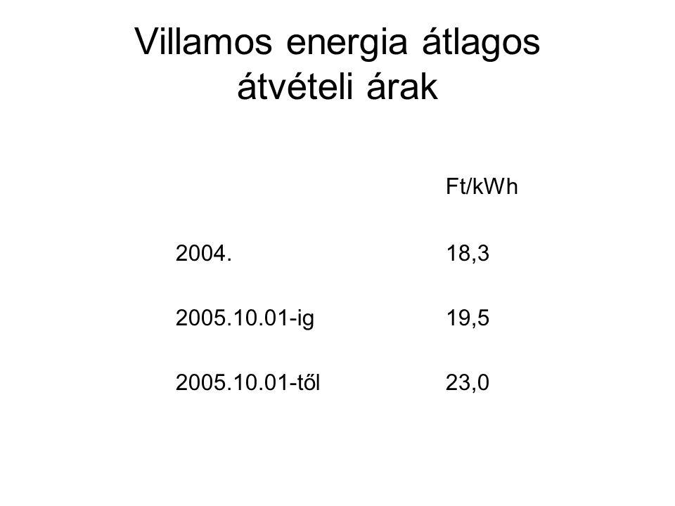 Villamos energia átlagos átvételi árak Ft/kWh 2004. 18,3 2005.10.01-ig 19,5 2005.10.01-től 23,0