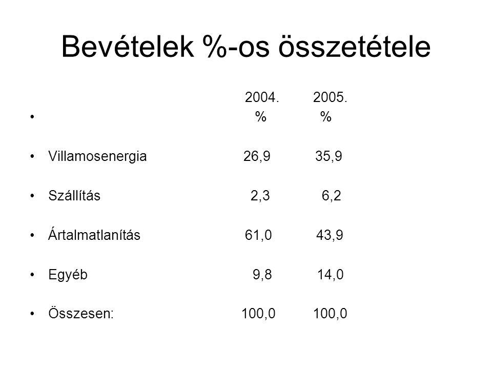 Bevételek %-os összetétele 2004. 2005. % % Villamosenergia 26,9 35,9 Szállítás 2,3 6,2 Ártalmatlanítás 61,0 43,9 Egyéb 9,8 14,0 Összesen: 100,0 100,0
