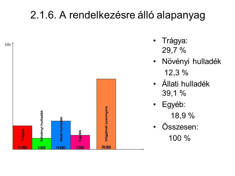 2.1.6. A rendelkezésre álló alapanyag Trágya: 29,7 % Növényi hulladék 12,3 % Állati hulladék 39,1 % Egyéb: 18,9 % Összesen: 100 %