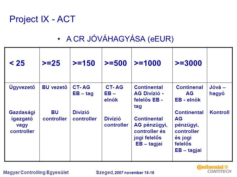 Magyar Controlling Egyesület Szeged, 2007 november 15-16 < 25>=25>=150>=500>=1000>=3000 Ügyvezető Gazdasági igazgató vagy controller BU vezető BU controller CT- AG EB – tag Divízió controller CT- AG EB – elnök Divízió controller Continental AG Divízió - felelős EB - tag Continental AG pénzügyi, controller és jogi felelős EB – tagjai Continenal AG EB - elnök Continental AG pénzügyi, controller és jogi felelős EB – tagjai Jóvá – hagyó Kontroll Project IX - ACT A CR JÓVÁHAGYÁSA (eEUR)