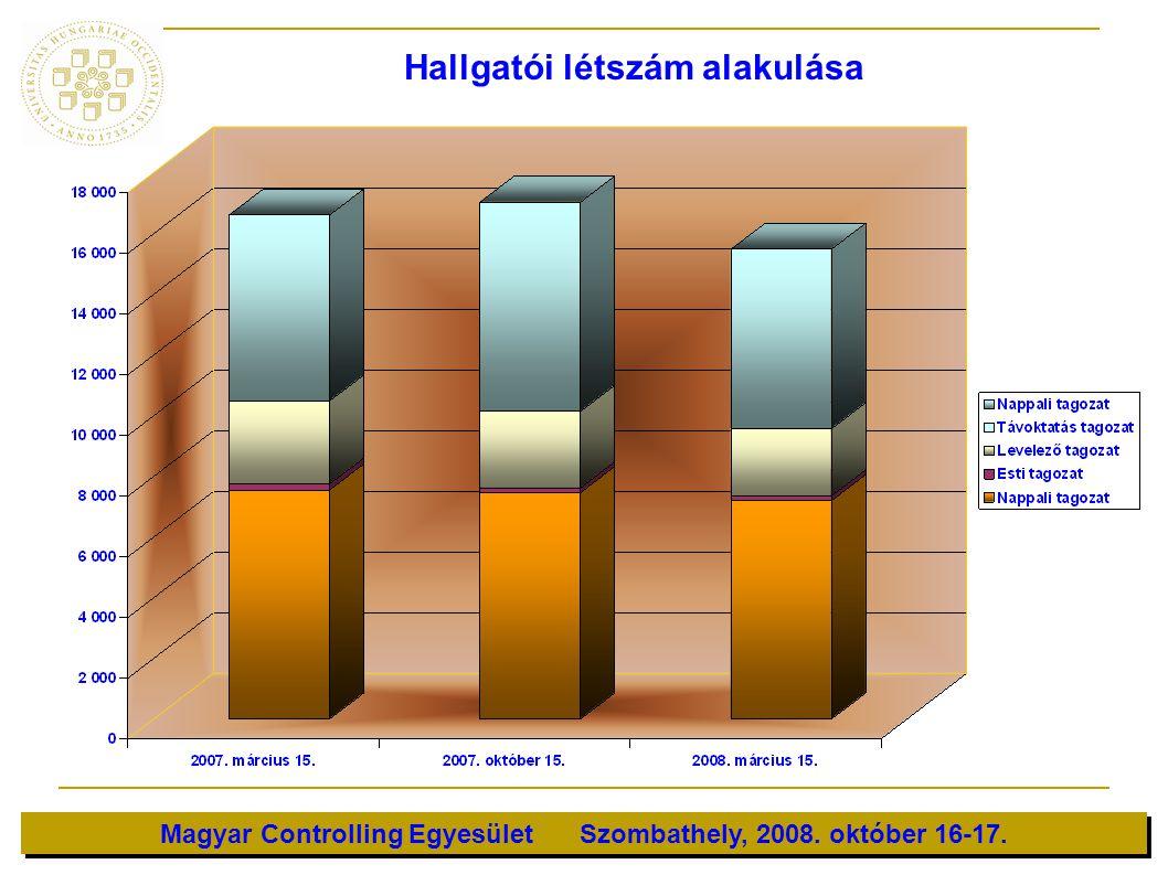 Magyar Controlling Egyesület Szombathely, 2008. október 16-17. Hallgatói létszám alakulása