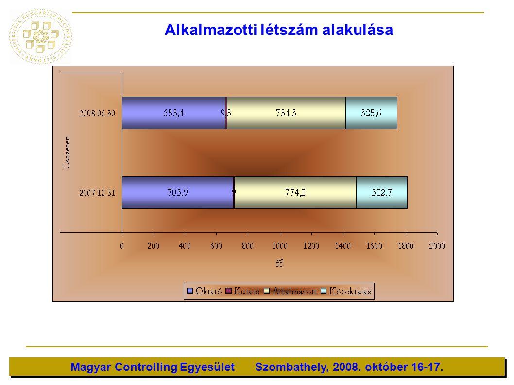 Magyar Controlling Egyesület Szombathely, 2008. október 16-17. Alkalmazotti létszám alakulása