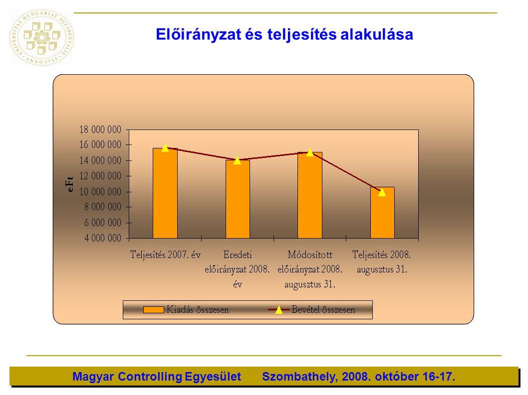 Magyar Controlling Egyesület Szombathely, 2008. október 16-17. Előirányzat és teljesítés alakulása